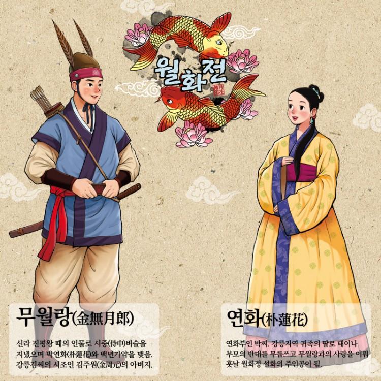 Muwollang and Yeonhwa